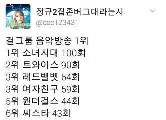 [Red Velvet][分享]190908 女团音乐放送获得1位最多的排名公开 RV占据3位