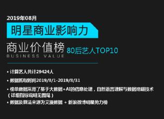 [新闻]190917 明星商业价值榜8月榜单公开 朱一龙蝉联80后艺人榜冠军