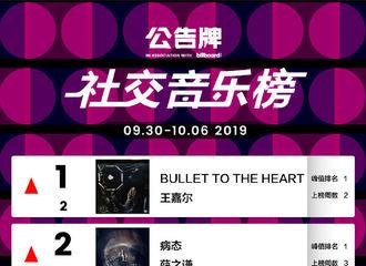 [GOT7][新闻]191009 王嘉尔新歌获本周Bliiboard社交音乐榜TOP20一位