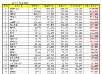 [Super Junior][新闻]191012 10月男团品牌评价排名公开!Super Junior获得6位