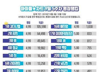 [防弹少年团][新闻]191012 防弹少年团全员皆上榜9月第5周Idol Chart榜单TOP30
