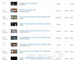 [TWICE][新闻]191015 TWICE《Feel Special》摘得韩国YouTube人气MV周榜2位!