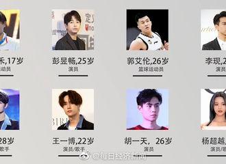 [消息]2019福布斯中国30岁以下精英榜单出炉 青年演员肖战上榜