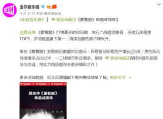 [新闻]191018 蔡徐坤《蒙着眼》单曲成绩单出炉 发布当周登顶冠军