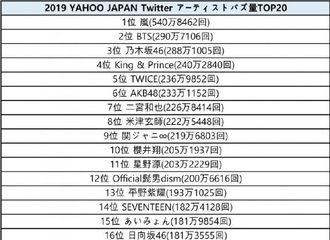 """[分享]191020 TWICE摘得""""2019日本雅虎推特年度艺人TOP20""""5位!"""