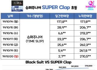 [分享]191021 Super Junior正规9辑初动突破27万张 创自身最高记录!
