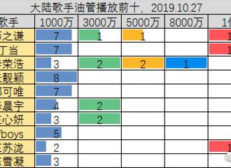 [薛之谦][新闻]191028 大陆歌手油管播放前十排名公开 薛之谦位列第一