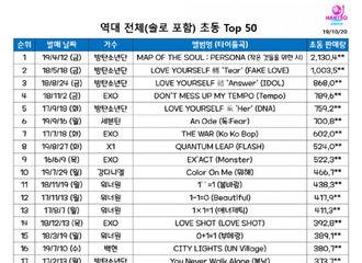 [防弹少年团][分享]191028 韩团历代记初动top50,防弹少年团占领榜单TOP3