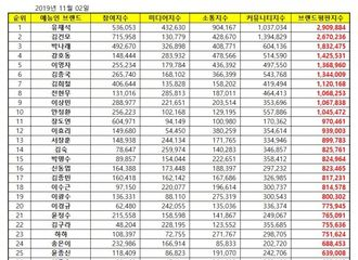 [Super Junior][新闻]191102 果然是希大!金希澈摘得11月综艺人品牌评价7位