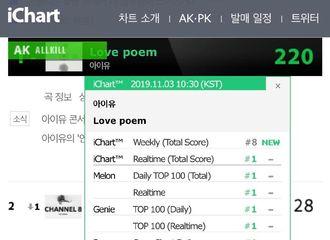 [IU][新闻]191103 IU新曲《Love poem》成绩持续刷新,目前All Kill共计21次!