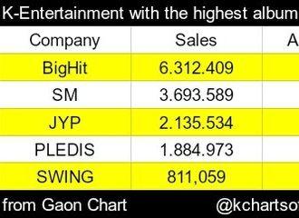 [防弹少年团][分享]191109 BigHit占据2019年韩国娱乐公司专辑销量TOP5榜单榜首