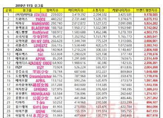 [Red Velvet][新闻]191110 11月女团品牌评价排名公开,Red Velvet非回归期摘得第五位!