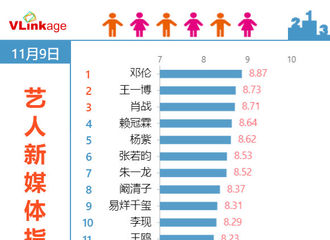 [新闻]191110 邓伦连续16天斩获V榜艺人新媒体电视剧演员榜单top1!