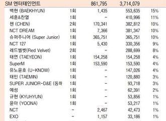 [Red Velvet][分享]191112 2019年SM累计专辑销量,RV发行两张专辑占比8%