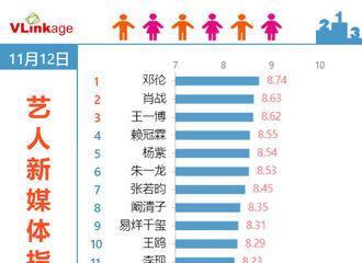 [新闻]191113 大写的优秀!邓伦蝉联V榜艺人新媒体指数电视剧演员榜单top1