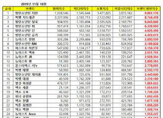 [BigBang][新闻]191117 2019年11月男团个人品牌评价权志龙2位、东永裴14位、姜大声16位