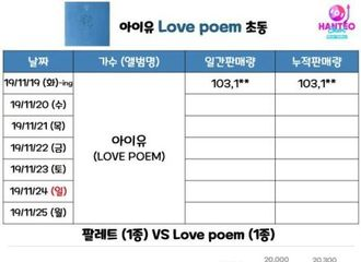 [IU][分享]191119 IU《Love poem》首日截至现在销量突破10w!