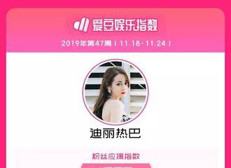 [迪丽热巴][新闻]191127 2019年第47周中国粉丝应援指数公开 迪丽热巴获得女艺人冠军