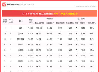 "[BigBang][新闻]191205 BigBang获得第48周""中国粉丝应援指数TOP100""第59名"