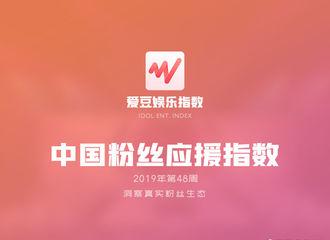 [鹿晗][新闻]191205 2019年第48周中国粉丝应援指数 鹿晗稳居周榜第十七名