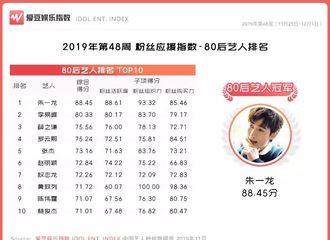 [新闻]191206 第48周中国粉丝应援指数榜单公布 朱一龙连冠80后艺人榜单