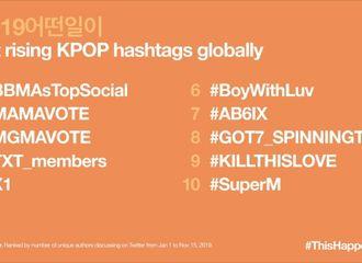 "[GOT7][分享]191210 ""#GOT7_SPINNINGTOP""荣获推特全球急上升K-POP关键词8位!"