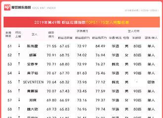 "[BigBang][新闻]191211 BigBang获得第49周""中国粉丝应援指数TOP100""第60名"