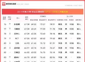 """[新闻]191211 第49周""""中国粉丝应援指数TOP100""""名单公布 NCT进入团体艺人排名TOP10"""