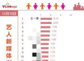 [新闻]191211 艺人新媒体指数综艺嘉宾榜单公布 全能艺人一博继续夺得榜单一位