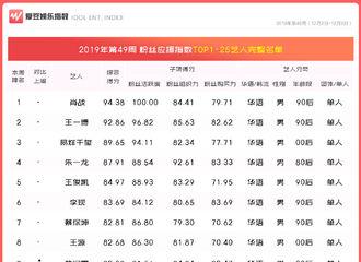 [新闻]191212 2019年第49周中国粉丝应援指数 王俊凯以高分稳居TOP5