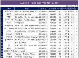 "[Red Velvet][新闻]191212 ""2020 Golden Disk""唱片&音源部门候补TOP30整理"