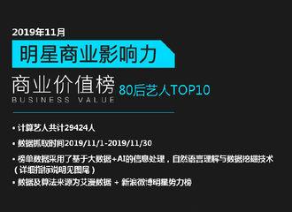[赵丽颖][新闻]191213 艾漫发布11月份明星商业影响力排行榜 赵丽颖在80后艺人中排名第五