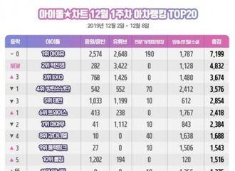 [BLACKPINK][新闻]191213 BLACKPINK获得Idol Chart 12月第一周排行榜第9名
