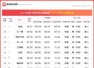 [吴亦凡][新闻]191220 2019年第50周中国粉丝应援指数 吴亦凡势力强劲上升至TOP20