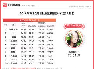 [迪丽热巴][新闻]191220 2019年第50周中国粉丝应援指数 迪丽热巴稳居女艺人冠军!