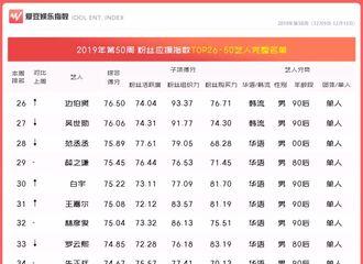 [赵丽颖][新闻]191220 第50周中国粉丝应援指数发布 赵丽颖依旧领跑华语80后女艺人榜单