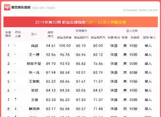 [杨洋][新闻]191220 2019年第50周中国粉丝应援指数 杨洋排名下滑至第23名