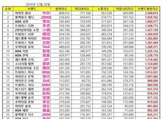 [Red Velvet][新闻]191222 Red Velvet Irene摘得12月女团个人品牌评价7位,全员进入Top40!