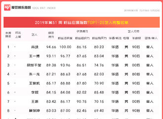 [吴亦凡][新闻]191226 2019年第51周中国粉丝应援指数出炉 吴亦凡本周重回22名