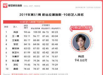 [新闻]191226 2019年第51周中国粉丝应援指数 张云雷位列90后艺人榜单top8