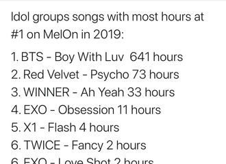 [Red Velvet][分享]191228 2019年保持Melon 1位时间最长的爱豆歌曲,《Psycho》73小时排名2位!