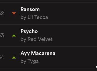 [Red Velvet][分享]191228 《Psycho》Spotify Global 53位,创下RV自身最好记录,持续ing↑