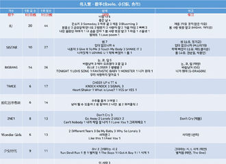 [IU][新闻]200102 IU获得10年代MELON周榜/月榜一位次数最多的歌手