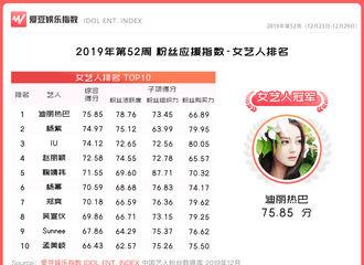 [迪丽热巴][新闻]200103 2019年第52周中国粉丝应援指数出炉 迪丽热巴稳居女艺人冠军宝座!