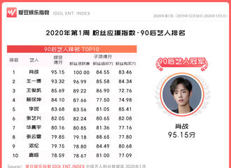 [新闻]200110 2020年第1周中国粉丝应援指数出炉 张云雷位列90后艺人榜单top8