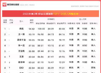 [新闻]200117 2020年第2周中国粉丝应援指数出炉 赖冠霖依旧稳坐00后艺人第三名宝座