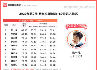 [新闻]200117 2020年第2周中国粉丝应援指数出炉 李易峰稳居80后艺人榜单top2