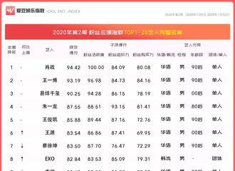 [新闻]200118 2020年第2周中国粉丝应援指数榜单公布 白敬亭排名不变综合得分上涨