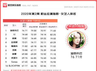 [新闻]200118 2020年第2周中国粉丝应援指数出炉 迪丽热巴拿下女艺人冠军!