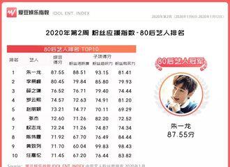 [新闻]200118 2020年第2周中国粉丝应援指数榜单公布 朱一龙继续连冠80后男艺人榜单